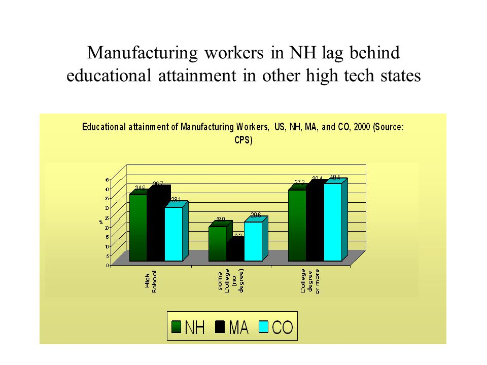 Manufacturing workers in NH lag behind educational attainment in other high tech states