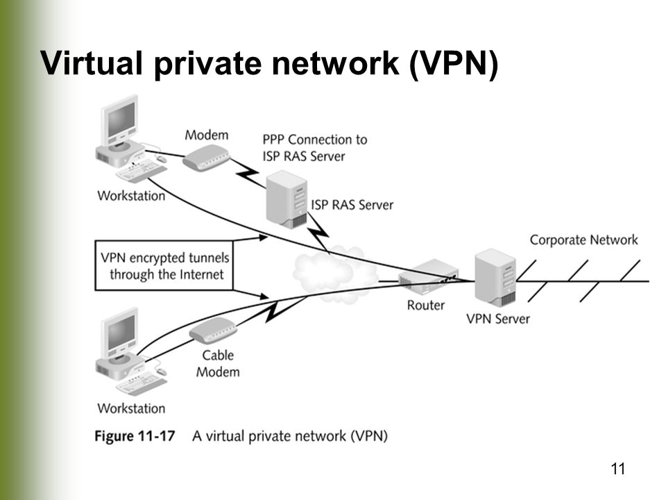 11 Virtual private network (VPN)