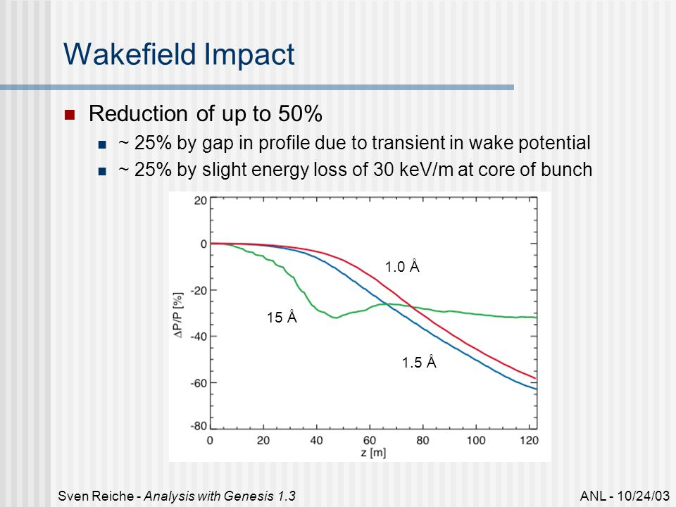 ANL - 10/24/03Sven Reiche - Analysis with Genesis 1.3 Wakefield Impact Reduction of up to 50% ~ 25% by gap in profile due to transient in wake potential ~ 25% by slight energy loss of 30 keV/m at core of bunch 15 Å 1.5 Å 1.0 Å