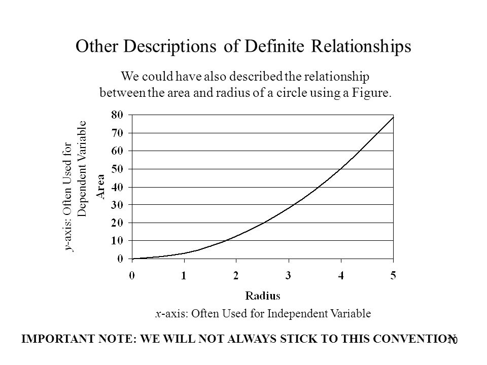 10 Other Descriptions of Definite Relationships We could have also described the relationship between the area and radius of a circle using a Figure.