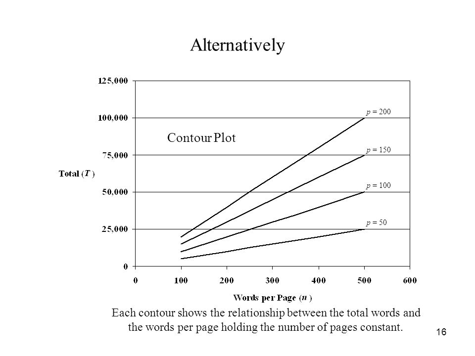 16 Alternatively Contour Plot p = 50 p = 100 p = 150 p = 200 Each contour shows the relationship between the total words and the words per page holding the number of pages constant.