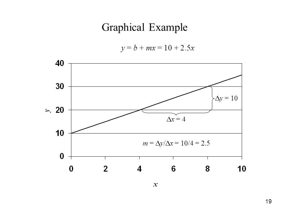 19 Graphical Example y = b + mx = 10 + 2.5x  y = 10  x = 4 m =  y/  x = 10/4 = 2.5