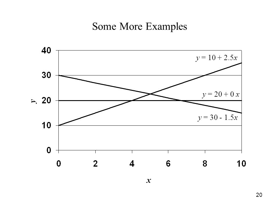 20 Some More Examples y = 10 + 2.5x y = 20 + 0 x y = 30 - 1.5x