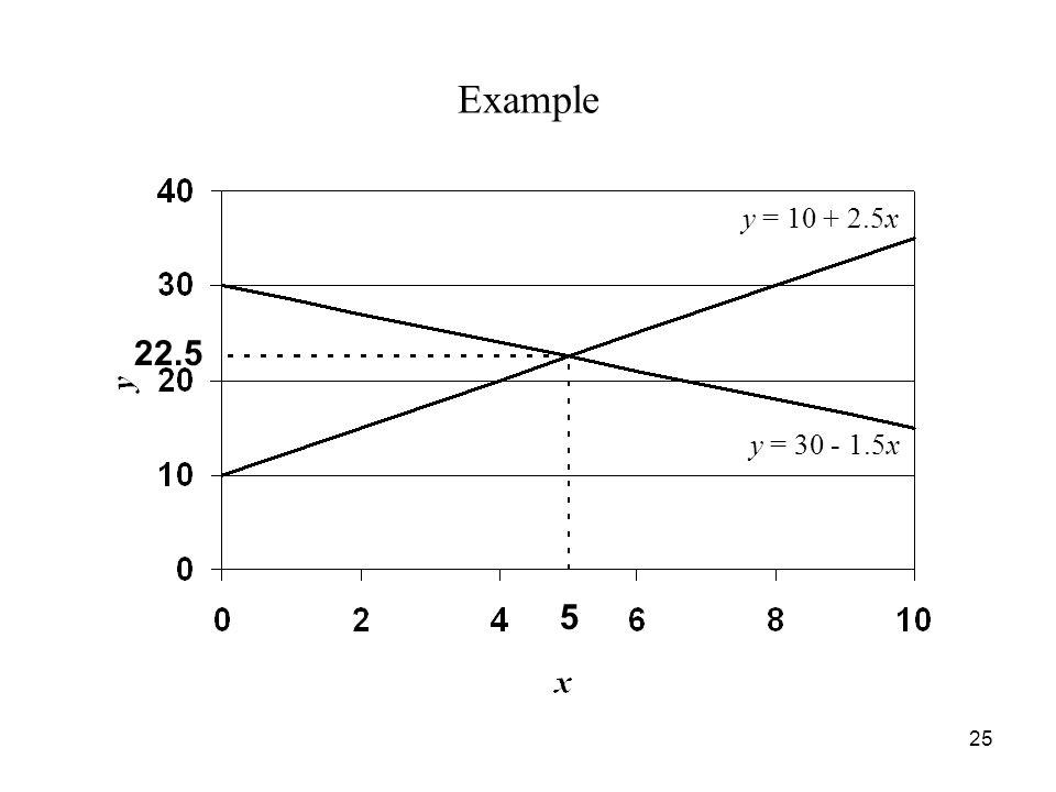 25 Example y = 10 + 2.5x y = 30 - 1.5x 5 22.5