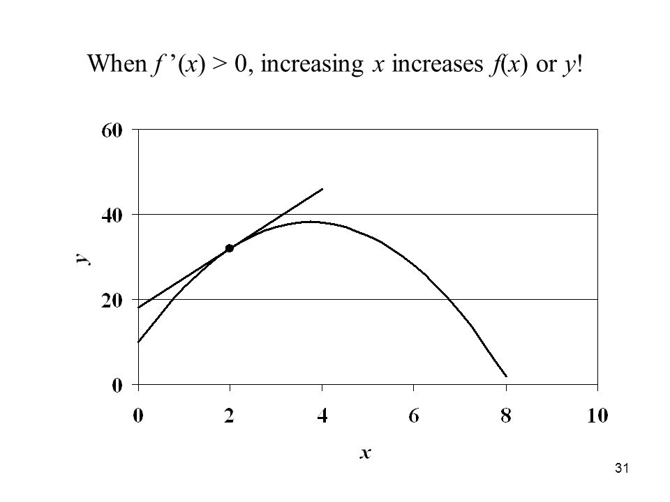 31 When f '(x) > 0, increasing x increases f(x) or y!
