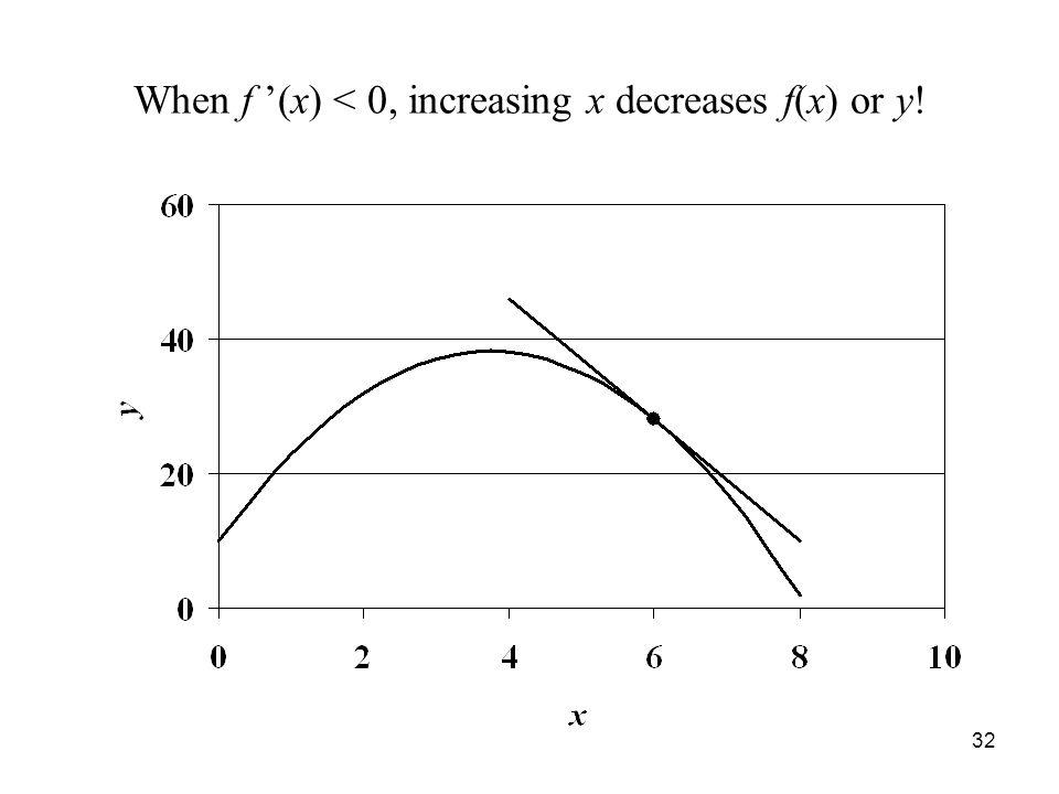 32 When f '(x) < 0, increasing x decreases f(x) or y!