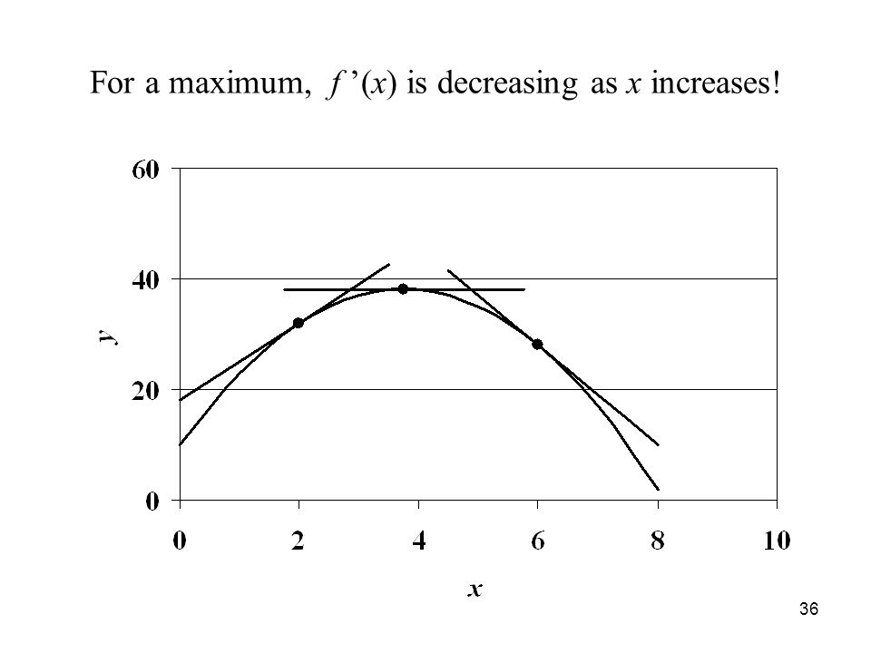 36 For a maximum, f '(x) is decreasing as x increases!