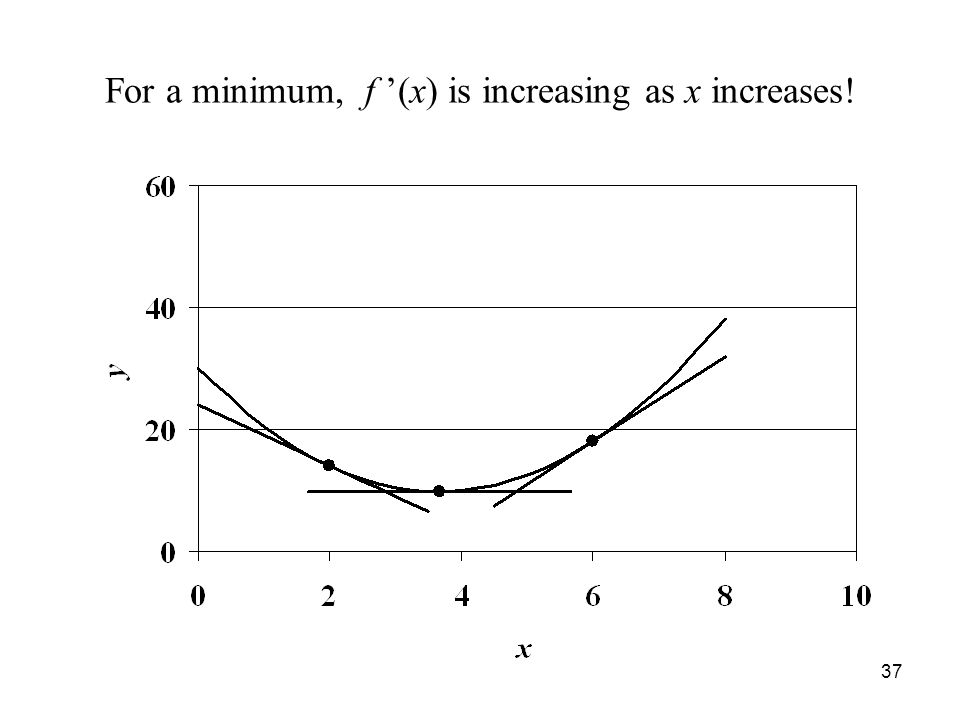 37 For a minimum, f '(x) is increasing as x increases!