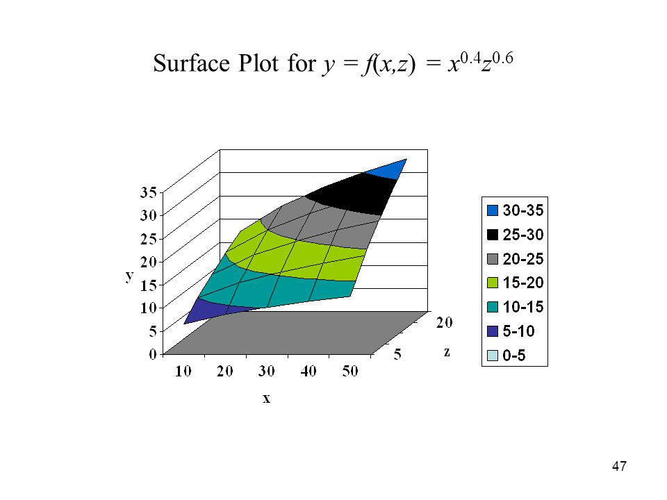 47 Surface Plot for y = f(x,z) = x 0.4 z 0.6