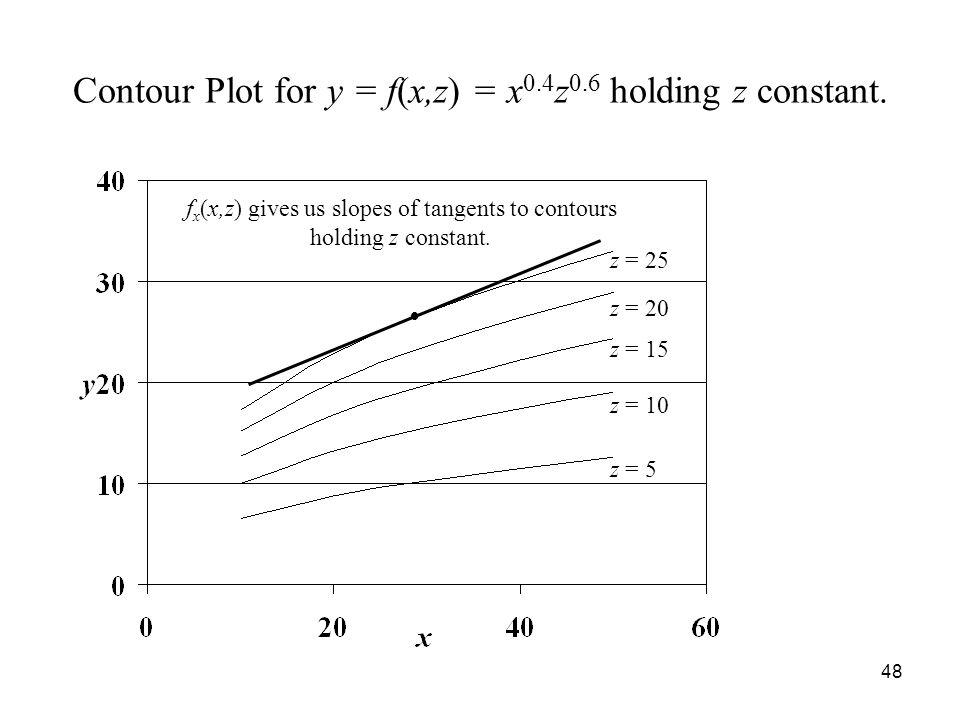 48 Contour Plot for y = f(x,z) = x 0.4 z 0.6 holding z constant.