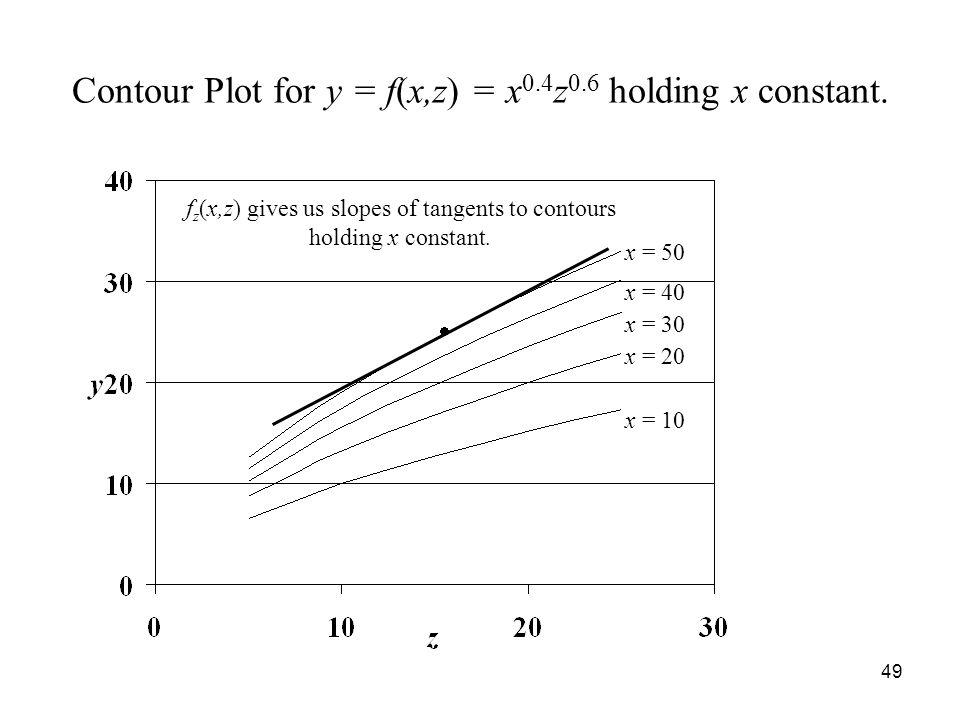 49 Contour Plot for y = f(x,z) = x 0.4 z 0.6 holding x constant.