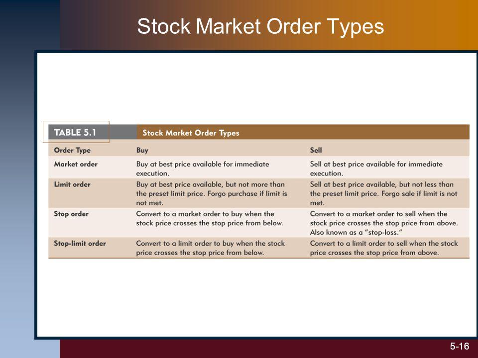 5-16 Stock Market Order Types