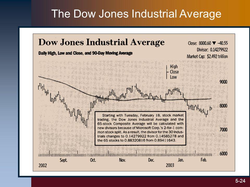 5-24 The Dow Jones Industrial Average