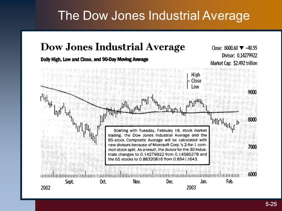 5-25 The Dow Jones Industrial Average