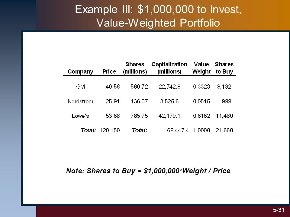5-31 Example III: $1,000,000 to Invest, Value-Weighted Portfolio Note: Shares to Buy = $1,000,000*Weight / Price