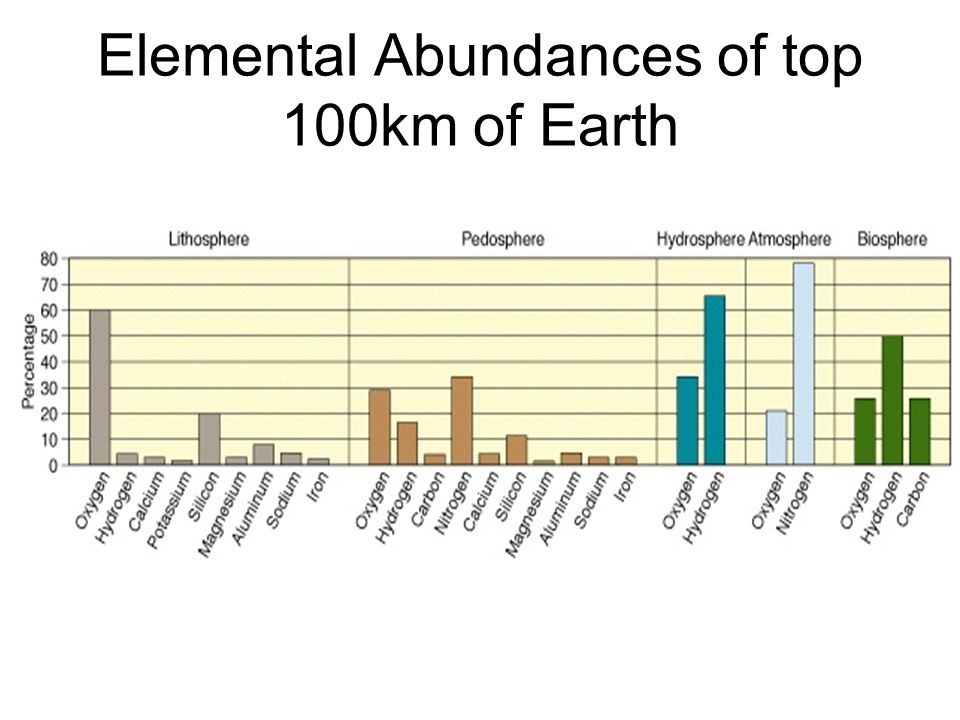 Elemental Abundances of top 100km of Earth