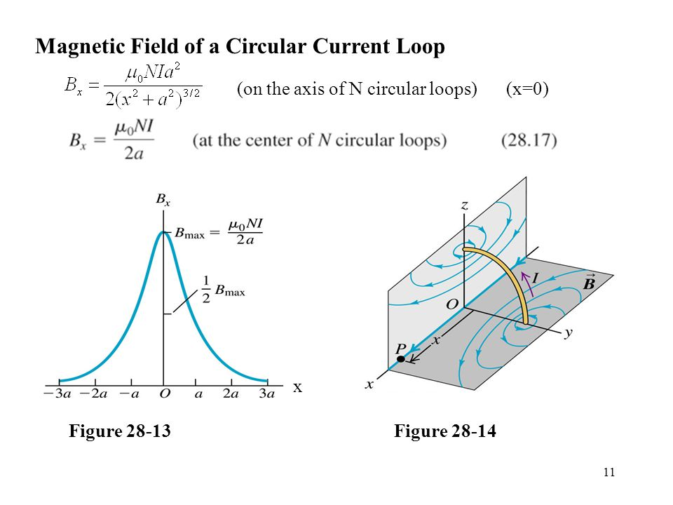 11 Magnetic Field of a Circular Current Loop (on the axis of N circular loops)(x=0) Figure x Figure 28-14