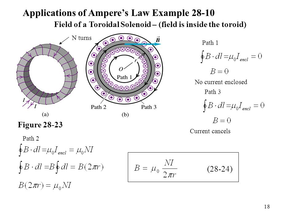 18 Applications of Ampere's Law Example Field of a Toroidal Solenoid – (field is inside the toroid) Figure Path 1 Path 3 Path 2 N turns (28-24) Current cancels No current enclosed