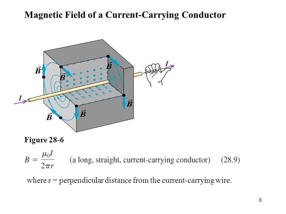 8 Magnetic Field of a Current-Carrying Conductor Figure 28-6 where r = perpendicular distance from the current-carrying wire.