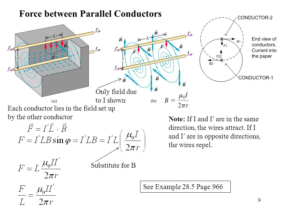 9 Force between Parallel Conductors Each conductor lies in the field set up by the other conductor Note: If I and I' are in the same direction, the wires attract.