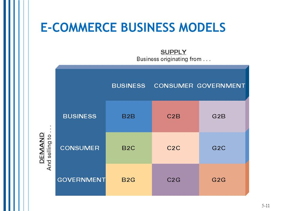 E-COMMERCE BUSINESS MODELS 5-11