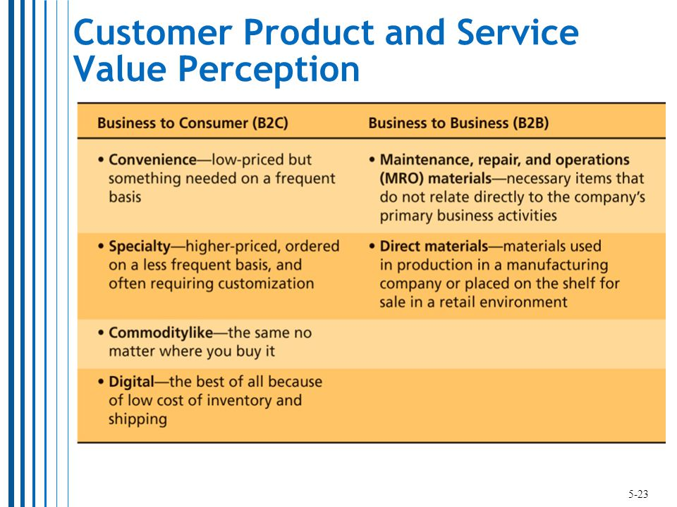 Customer Product and Service Value Perception 5-23