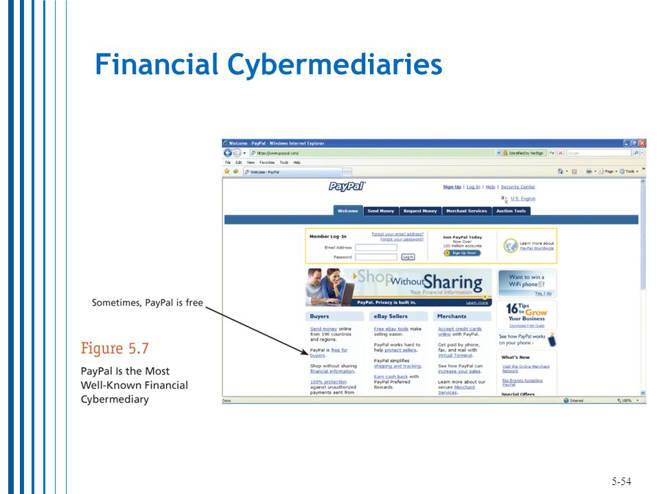 Financial Cybermediaries 5-54