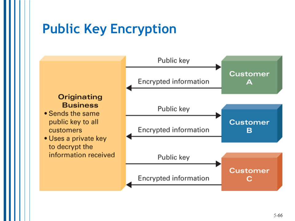 Public Key Encryption 5-66