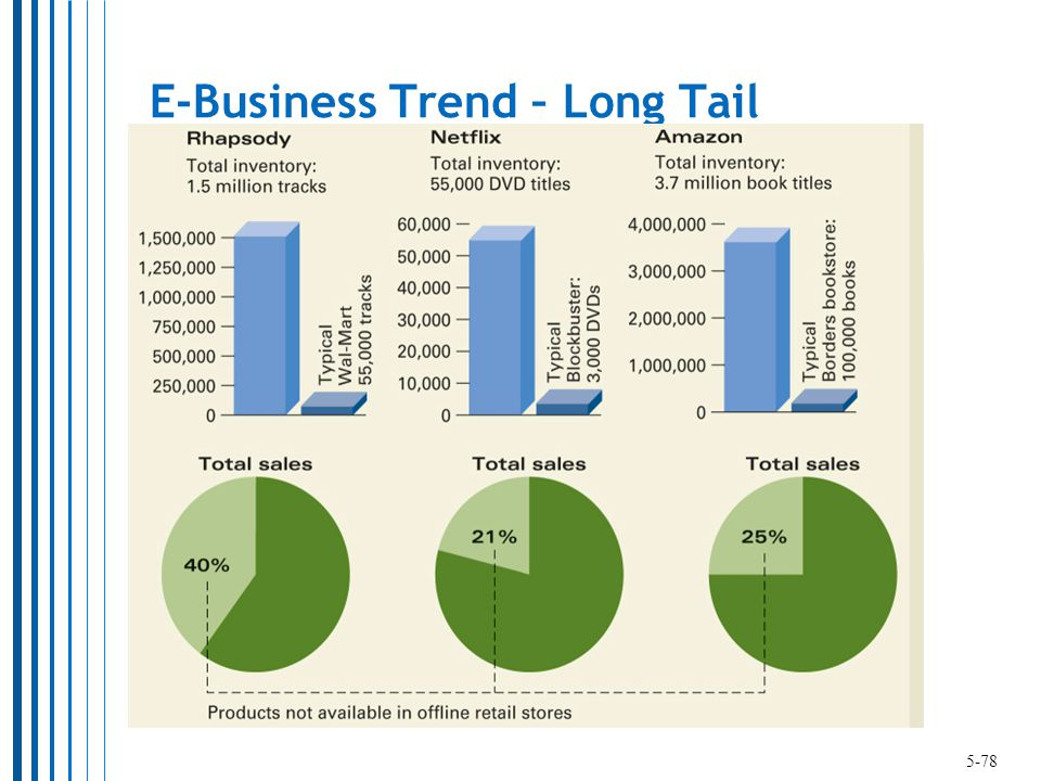 E-Business Trend – Long Tail 5-78