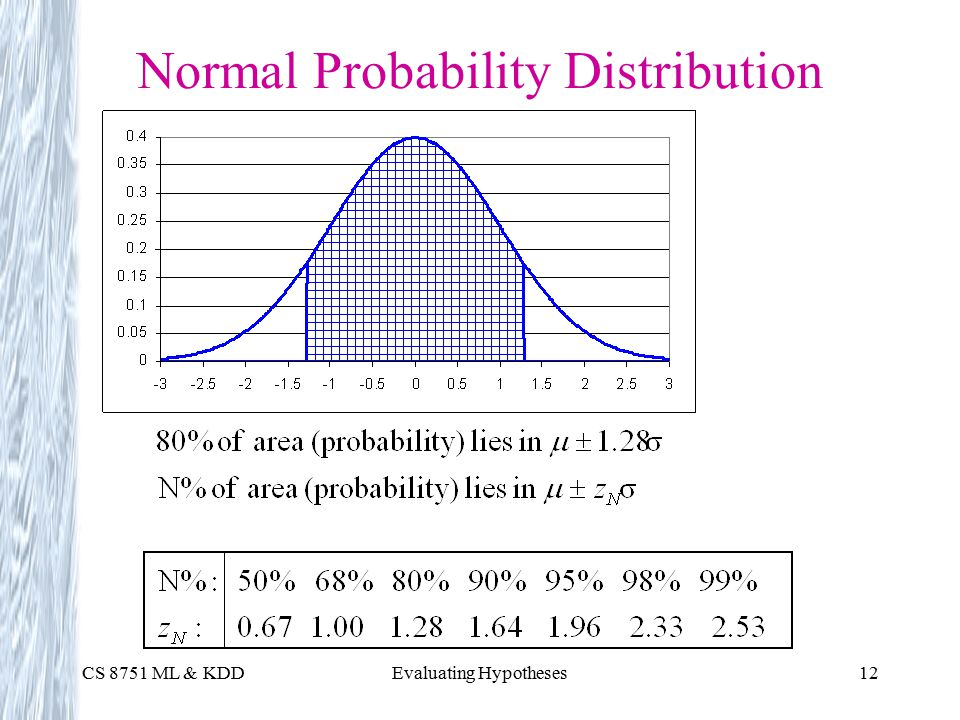CS 8751 ML & KDDEvaluating Hypotheses12 Normal Probability Distribution