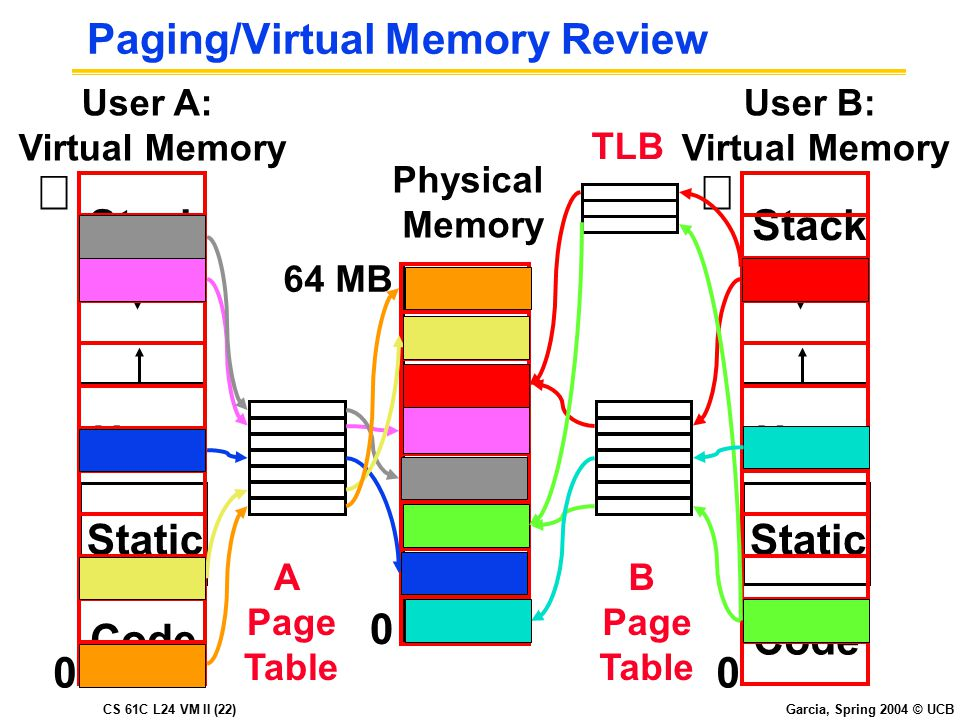 CS 61C L24 VM II (22) Garcia, Spring 2004 © UCB Paging/Virtual Memory Review User B: Virtual Memory  Code Static Heap Stack 0 Code Static Heap Stack A Page Table B Page Table User A: Virtual Memory  0 0 Physical Memory 64 MB TLB