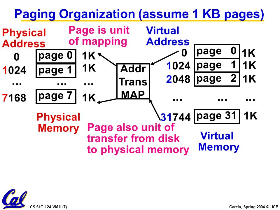 CS 61C L24 VM II (7) Garcia, Spring 2004 © UCB Paging Organization (assume 1 KB pages) Addr Trans MAP Page is unit of mapping Page also unit of transfer from disk to physical memory page 0 1K Virtual Memory Virtual Address page 1 page 31 1K 2048 page 2...