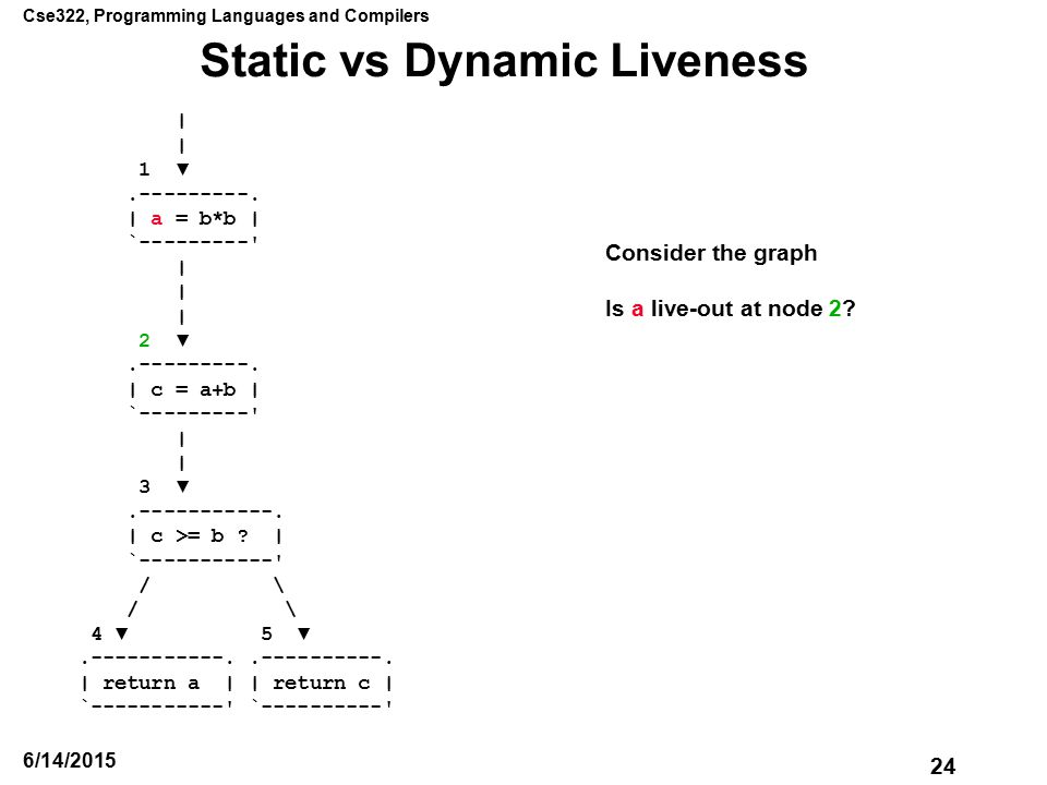 Cse322, Programming Languages and Compilers 24 6/14/2015 Static vs Dynamic Liveness | 1 ▼.---------.