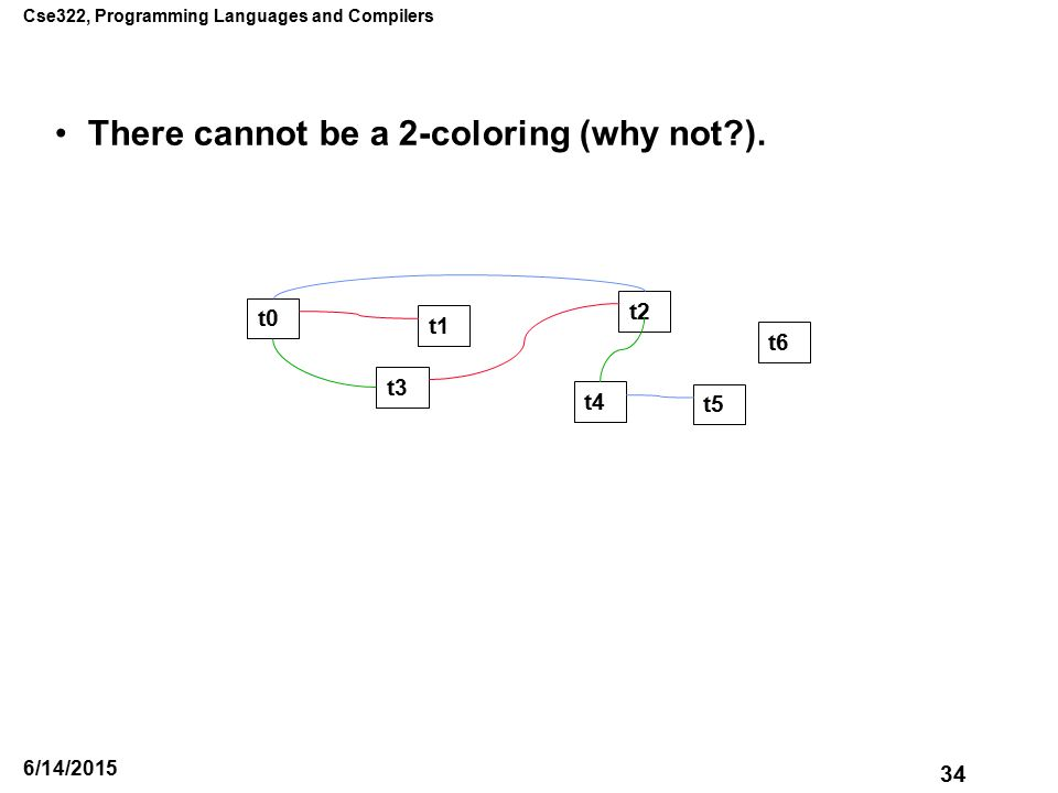 Cse322, Programming Languages and Compilers 34 6/14/2015 There cannot be a 2-coloring (why not ).