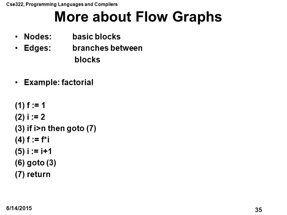 Cse322, Programming Languages and Compilers 35 6/14/2015 More about Flow Graphs Nodes:basic blocks Edges:branches between blocks Example: factorial (1) f := 1 (2) i := 2 (3) if i>n then goto (7) (4) f := f*i (5) i := i+1 (6) goto (3) (7) return