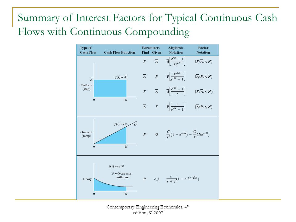 Contemporary Engineering Economics, 4 th edition, © 2007 Summary of Interest Factors for Typical Continuous Cash Flows with Continuous Compounding