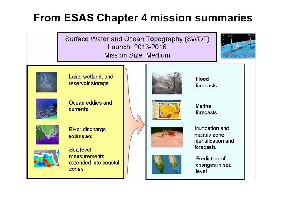 From ESAS Chapter 4 mission summaries