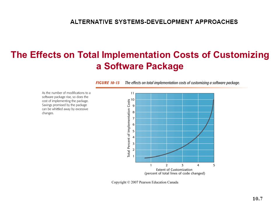 10.7 ALTERNATIVE SYSTEMS-DEVELOPMENT APPROACHES The Effects on Total Implementation Costs of Customizing a Software Package