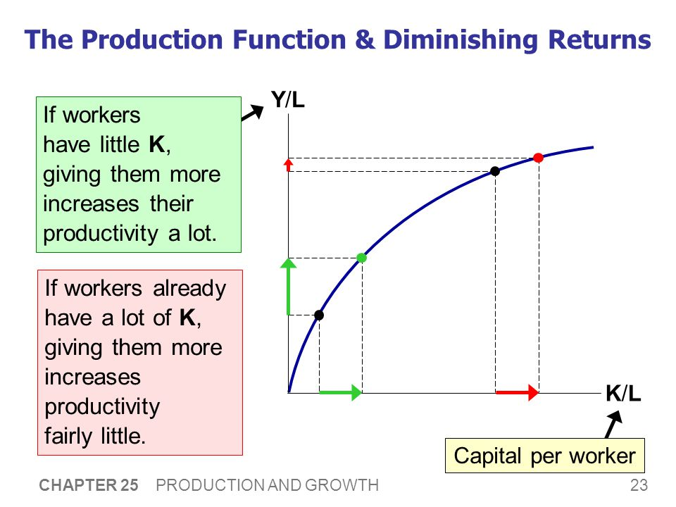 23 CHAPTER 25 PRODUCTION AND GROWTH Output per worker (productivity) The Production Function & Diminishing Returns K/LK/L Y/LY/L Capital per worker If workers have little K, giving them more increases their productivity a lot.