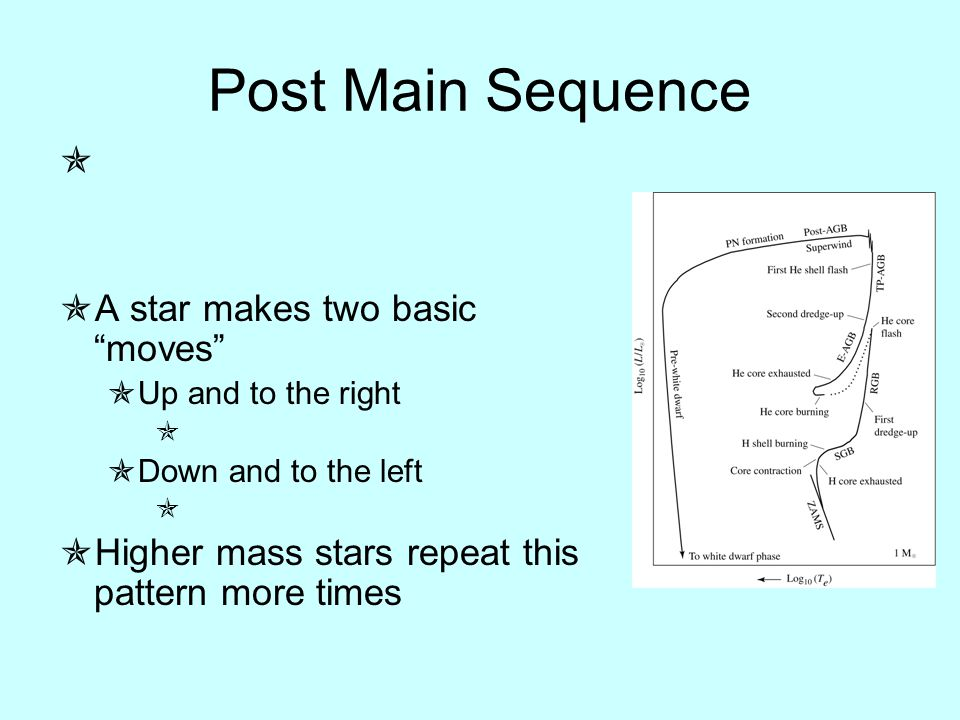 Post Main Sequence   A star makes two basic moves  Up and to the right   Down and to the left   Higher mass stars repeat this pattern more times