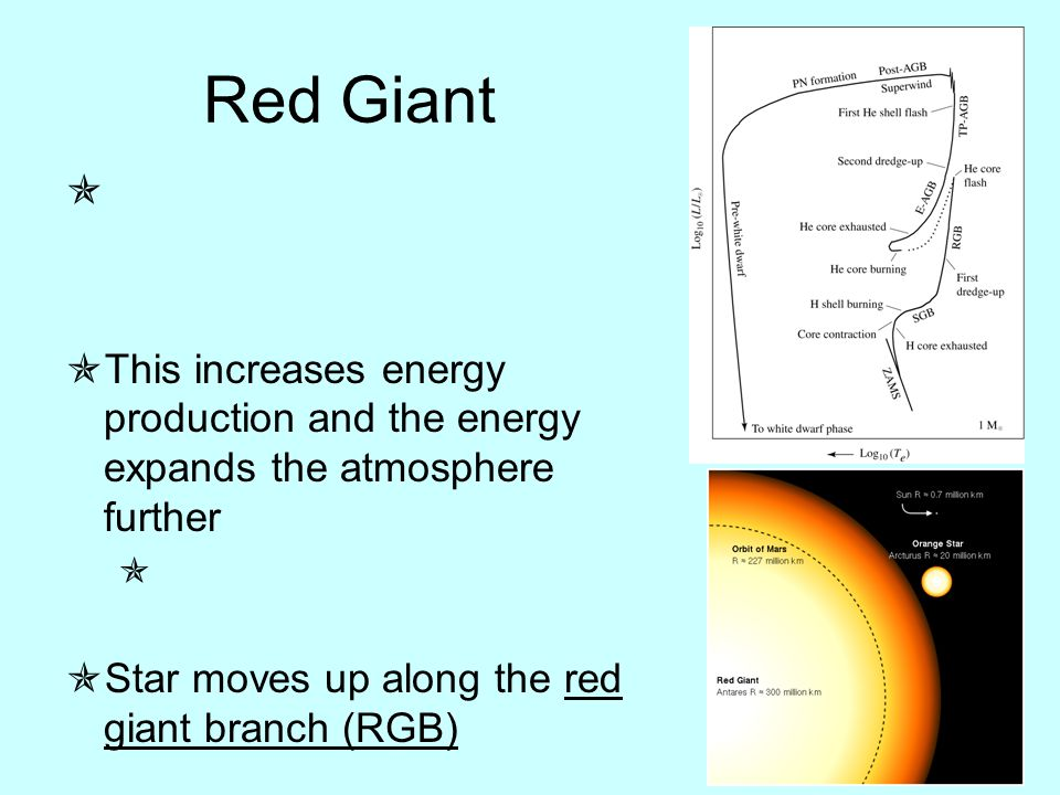 Red Giant   This increases energy production and the energy expands the atmosphere further   Star moves up along the red giant branch (RGB)