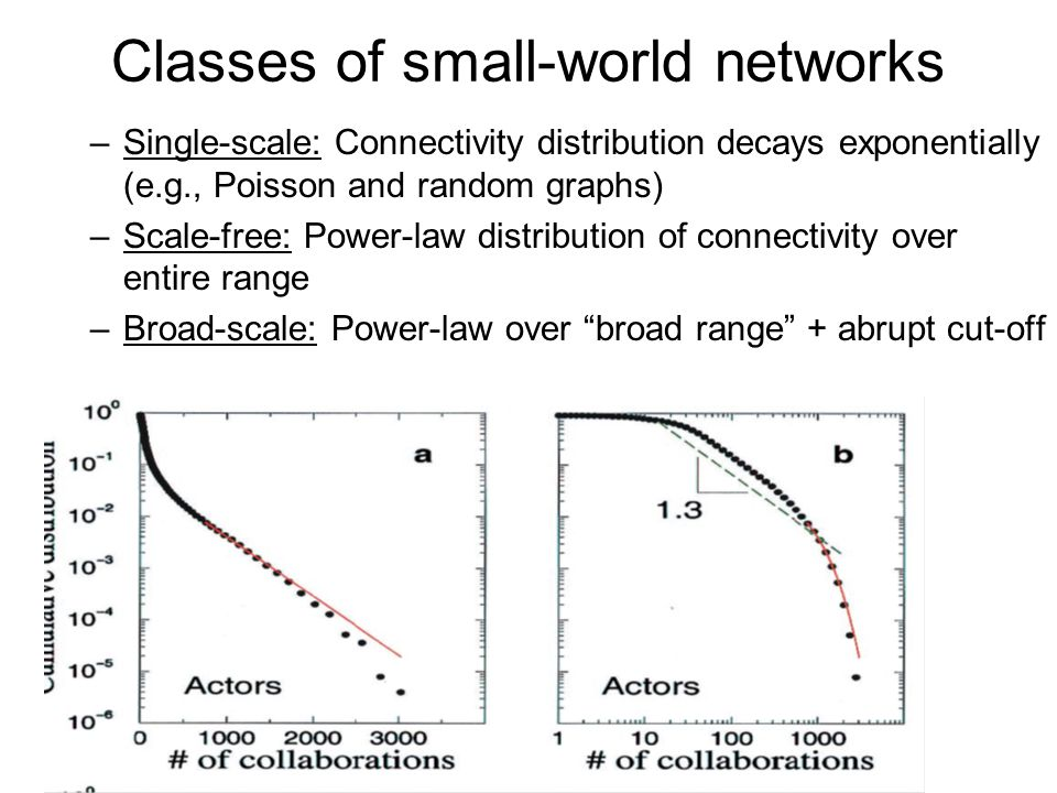Classes of small-world networks –Single-scale: Connectivity distribution decays exponentially (e.g., Poisson and random graphs) –Scale-free: Power-law distribution of connectivity over entire range –Broad-scale: Power-law over broad range + abrupt cut-off