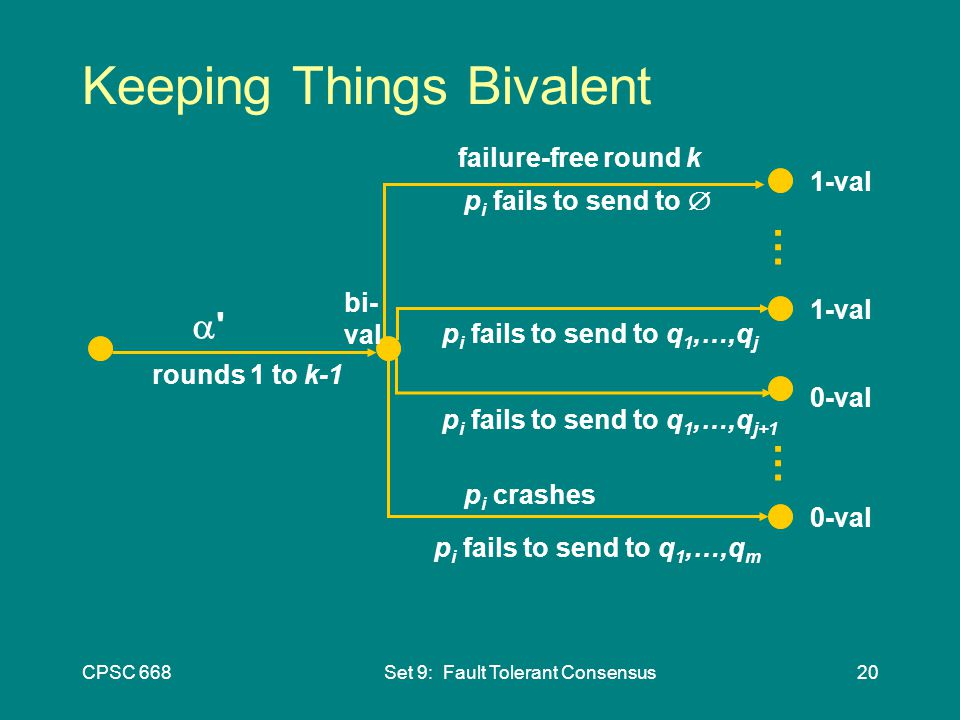 CPSC 668Set 9: Fault Tolerant Consensus20 Keeping Things Bivalent   failure-free round k 1-val p i crashes 0-val p i fails to send to  p i fails to send to q 1,…,q m p i fails to send to q 1,…,q j+1 p i fails to send to q 1,…,q j rounds 1 to k-1 1-val 0-val bi- val … …