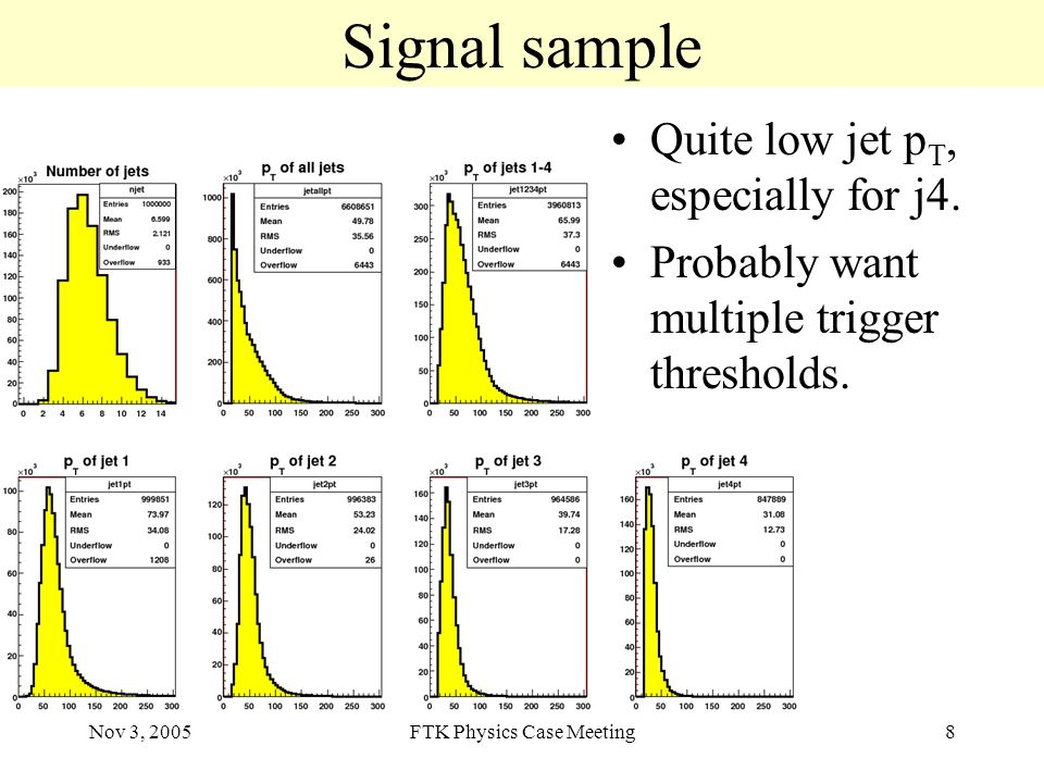 Nov 3, 2005FTK Physics Case Meeting8 Signal sample Quite low jet p T, especially for j4.