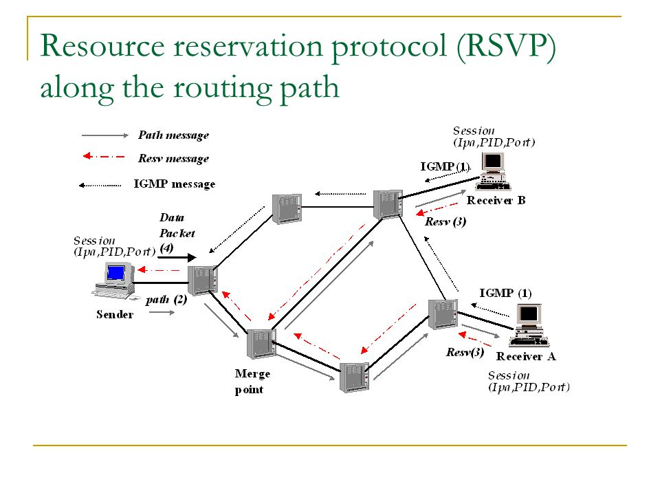 Resource reservation protocol (RSVP) along the routing path