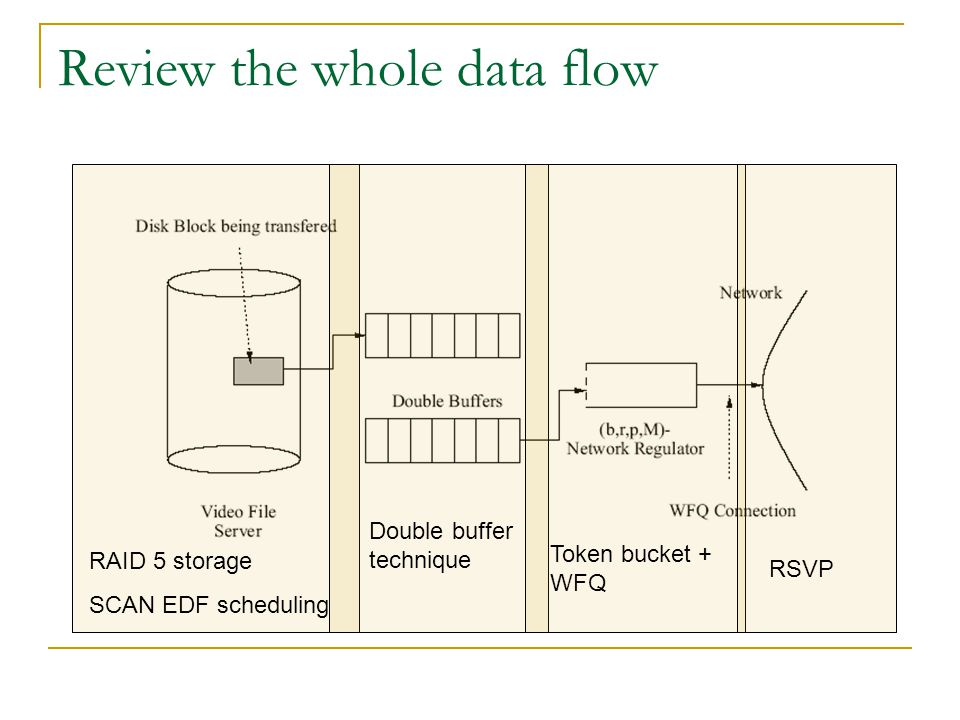 Review the whole data flow RAID 5 storage SCAN EDF scheduling Double buffer technique Token bucket + WFQ RSVP