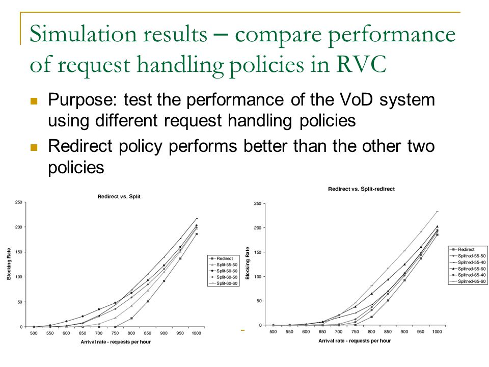 Simulation results – compare performance of request handling policies in RVC Purpose: test the performance of the VoD system using different request handling policies Redirect policy performs better than the other two policies