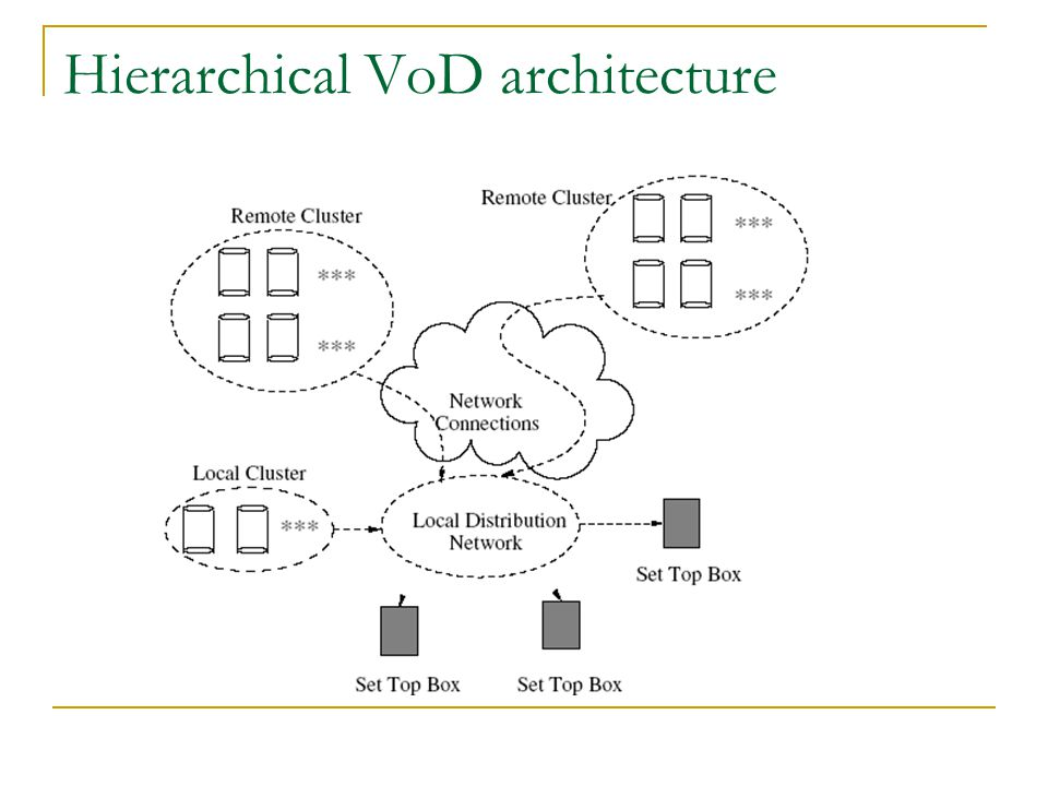 Hierarchical VoD architecture