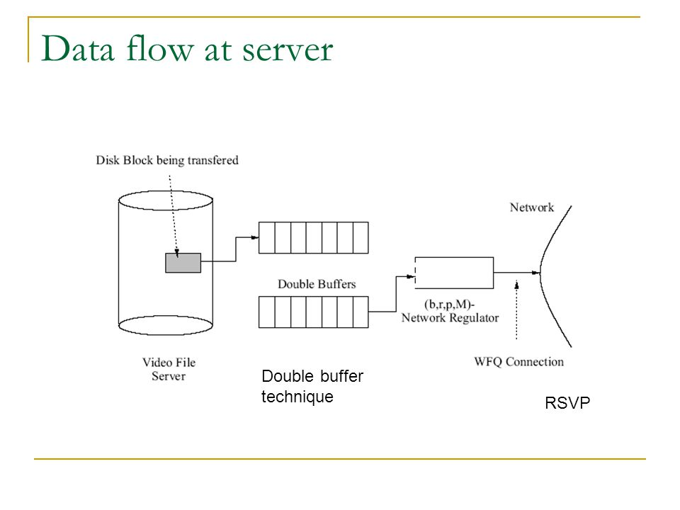 Data flow at server Double buffer technique RSVP