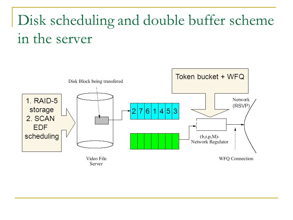 Disk scheduling and double buffer scheme in the server